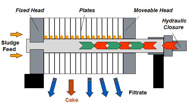 Filter Press Process Diagram