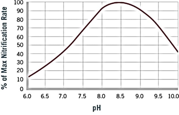 nitration rate chart