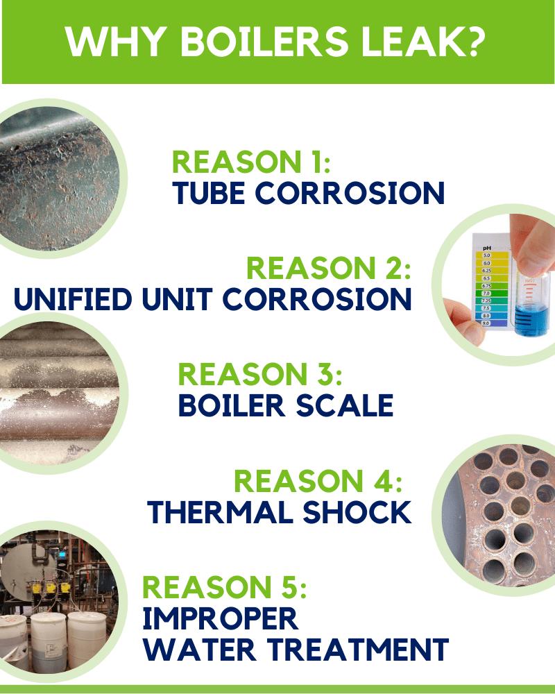 boiler leak infographic
