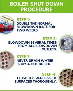 boiler shut down infographic