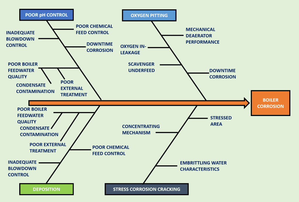 CORROSION BOILER PATHWAYS chart