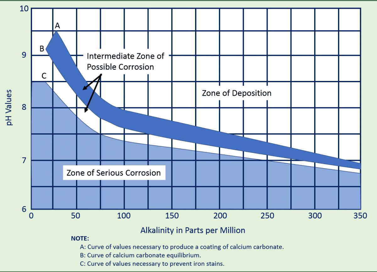 Corrosion pH vs. Alkalinity chart