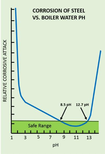corrosion of steel vs boiler water PH chart
