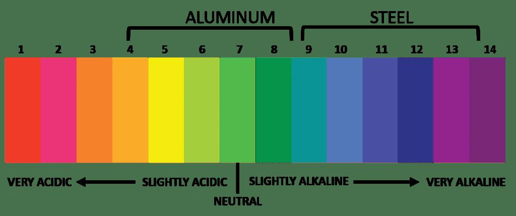 pH Metal Corrosion scale visual chart