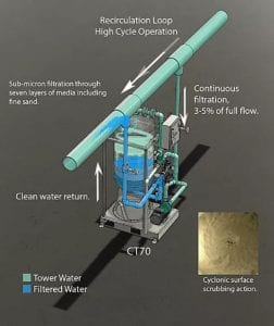 Side Stream Filtration illustration for cooling towers