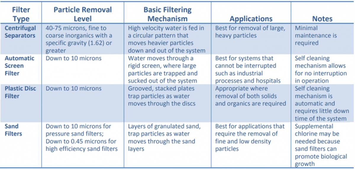 Ultra-Fine Particles Comparison